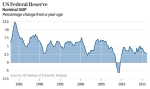 Federal Reserve Nominal GDP