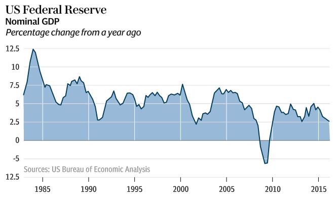 Federal Reserve Nominal GDP