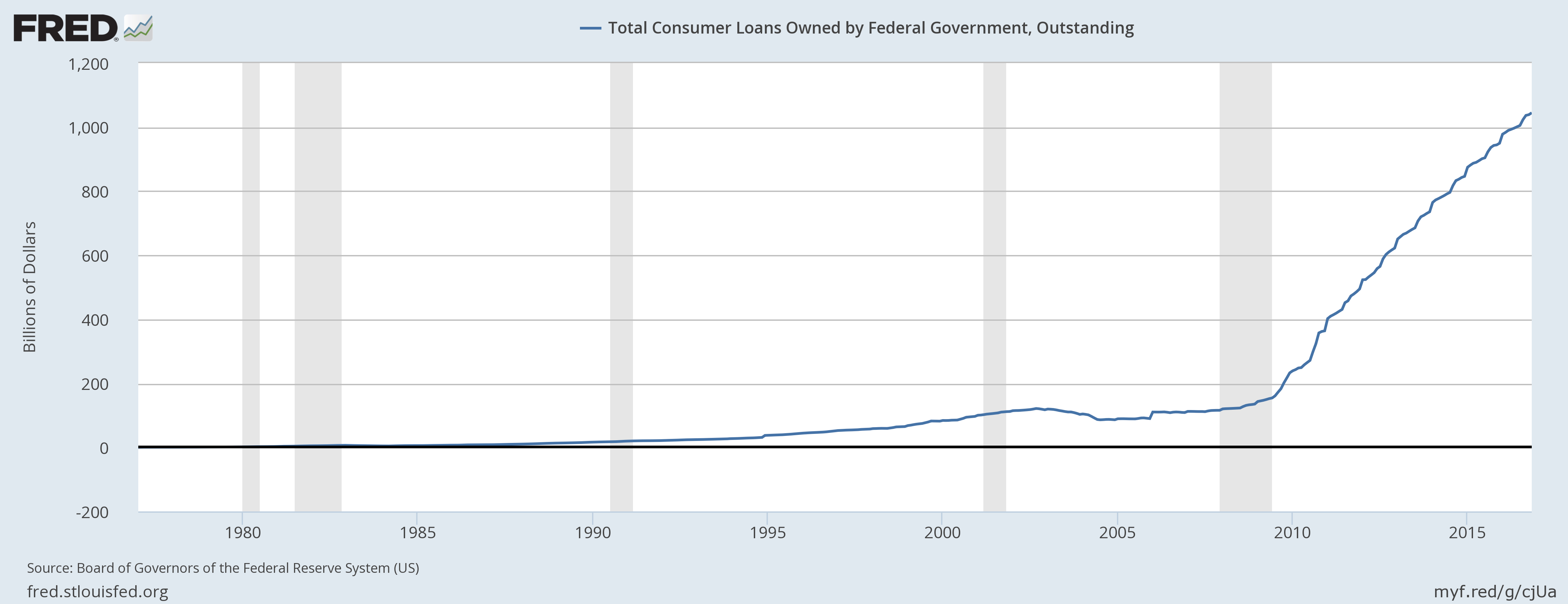 Federal Reserve Money Holding
