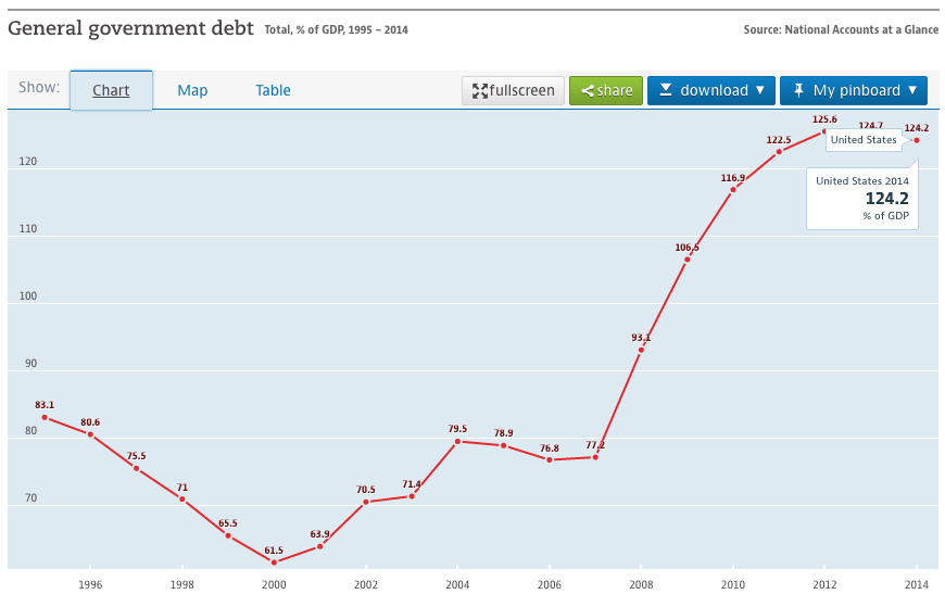 U.S Government Debt