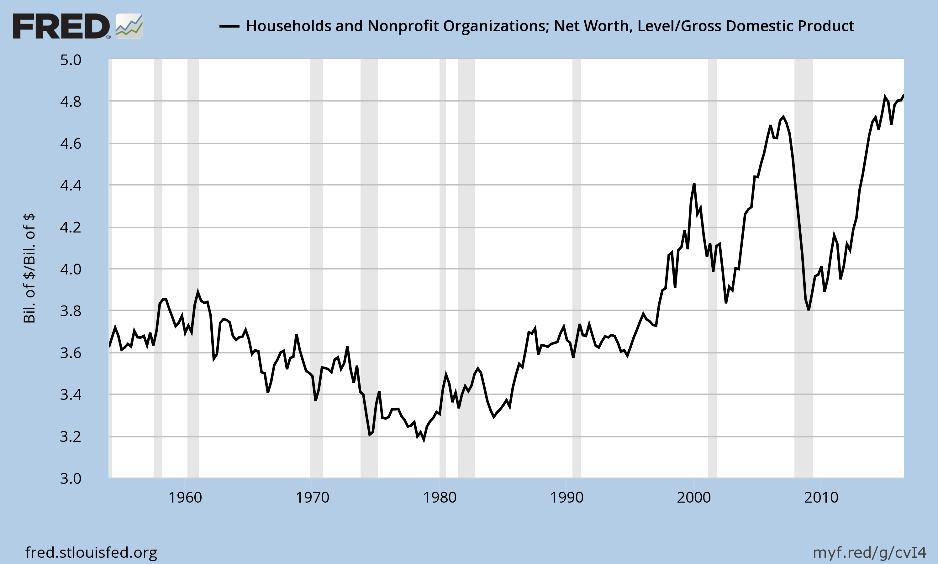 Household Worth and GDP