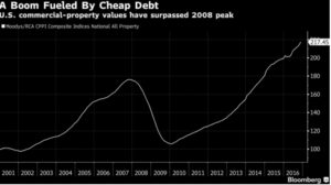 Cheap Debt
