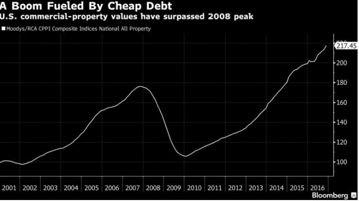 Cheap Debt