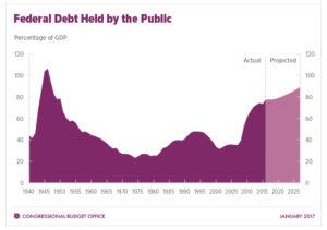 Federal Debt Held