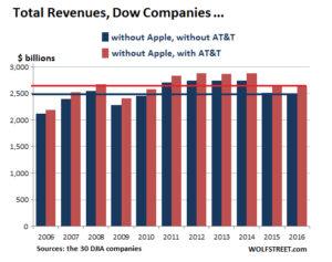 Total Revenues from Dow Jones