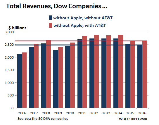 Total Revenues from Dow Jones