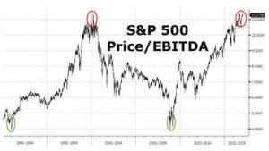 S&P 500 Bubble