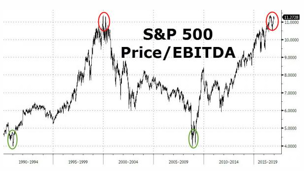 S&P 500 Bubble