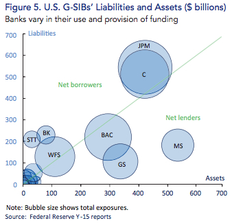 Liability of Big Banks