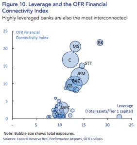 Leverage of Big Banks