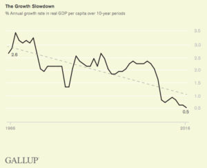 Gallup polling growth slowdown