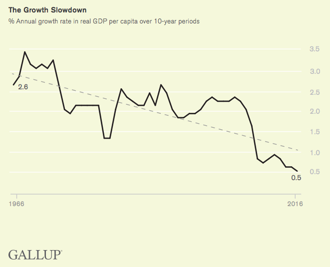 Gallup polling growth slowdown