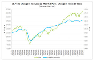 S&P 500 Evolution