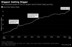 Central Bank Growth