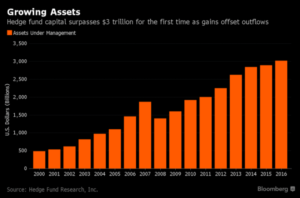 Hedge Fund Bubble