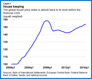 Global Housing Crisis