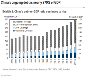 China's Debt Growth