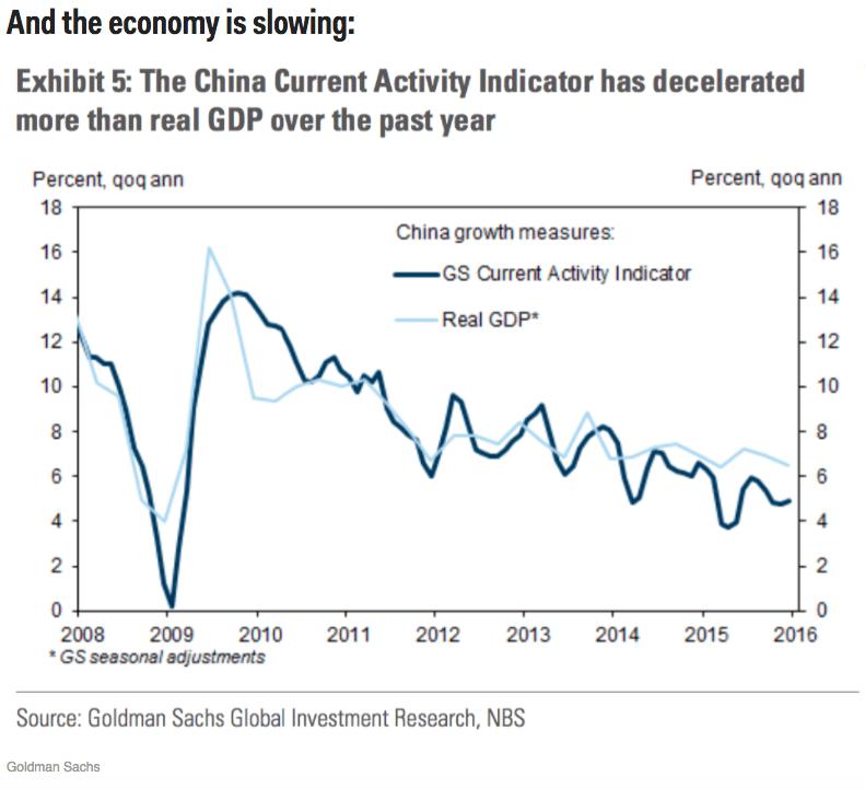 China Debt Rising