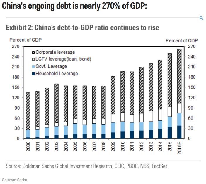 China's Debt Growth