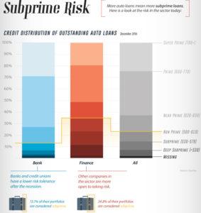 Subprime Auto Risk