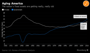 U.S Aging Demographics
