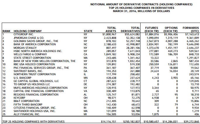 Derivatives in the U.S