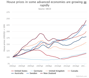 Western Housing Price Inflation