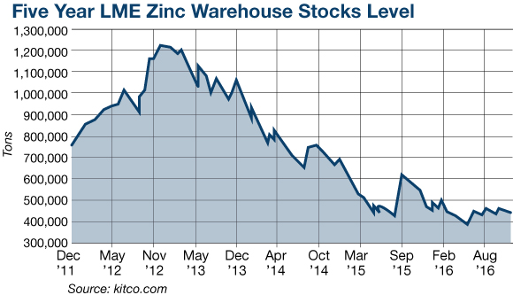 Five Year LME Zinc Warehouse Stock Levels