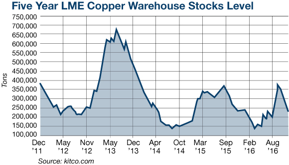 Five Year LME Copper Warehouse Stock Levels