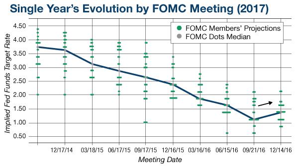 FOMC Chart 2017