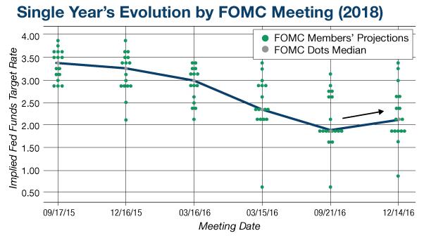 FOMC 2018 Chart