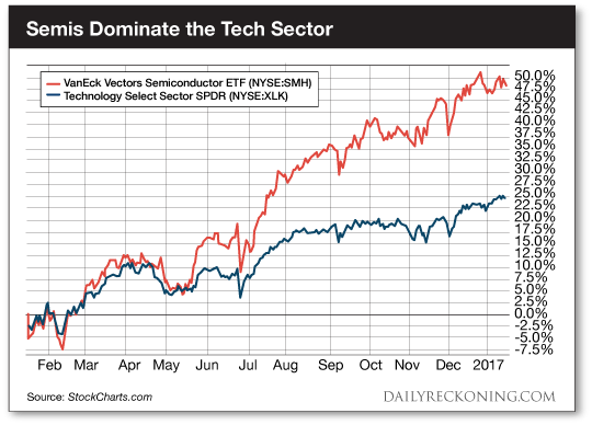 These Are the Most Powerful Stocks in the Tech Sector
