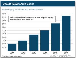 Upside Down Auto Loans