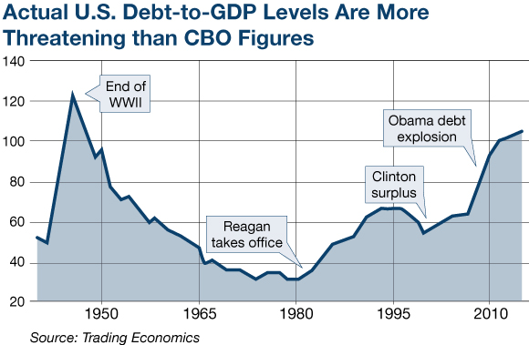 U.S Debt-to-GDP Levels