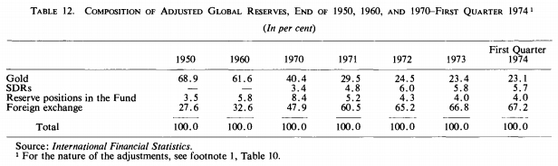 Global Reserves 1974 IMF Annual Report