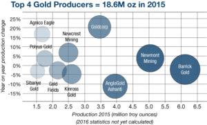 Top Gold Chart