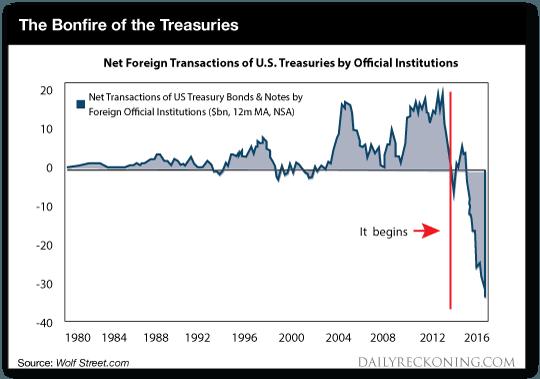 Biggest Threat to Dollar Standard