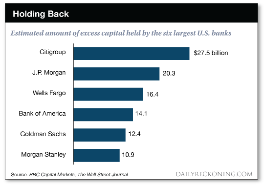 Estimated amount of excess capital held by the six largest U.S. banks