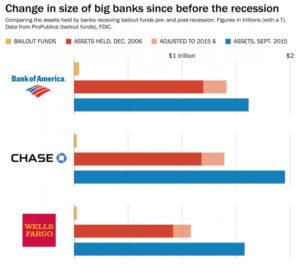 Big Bank Assets