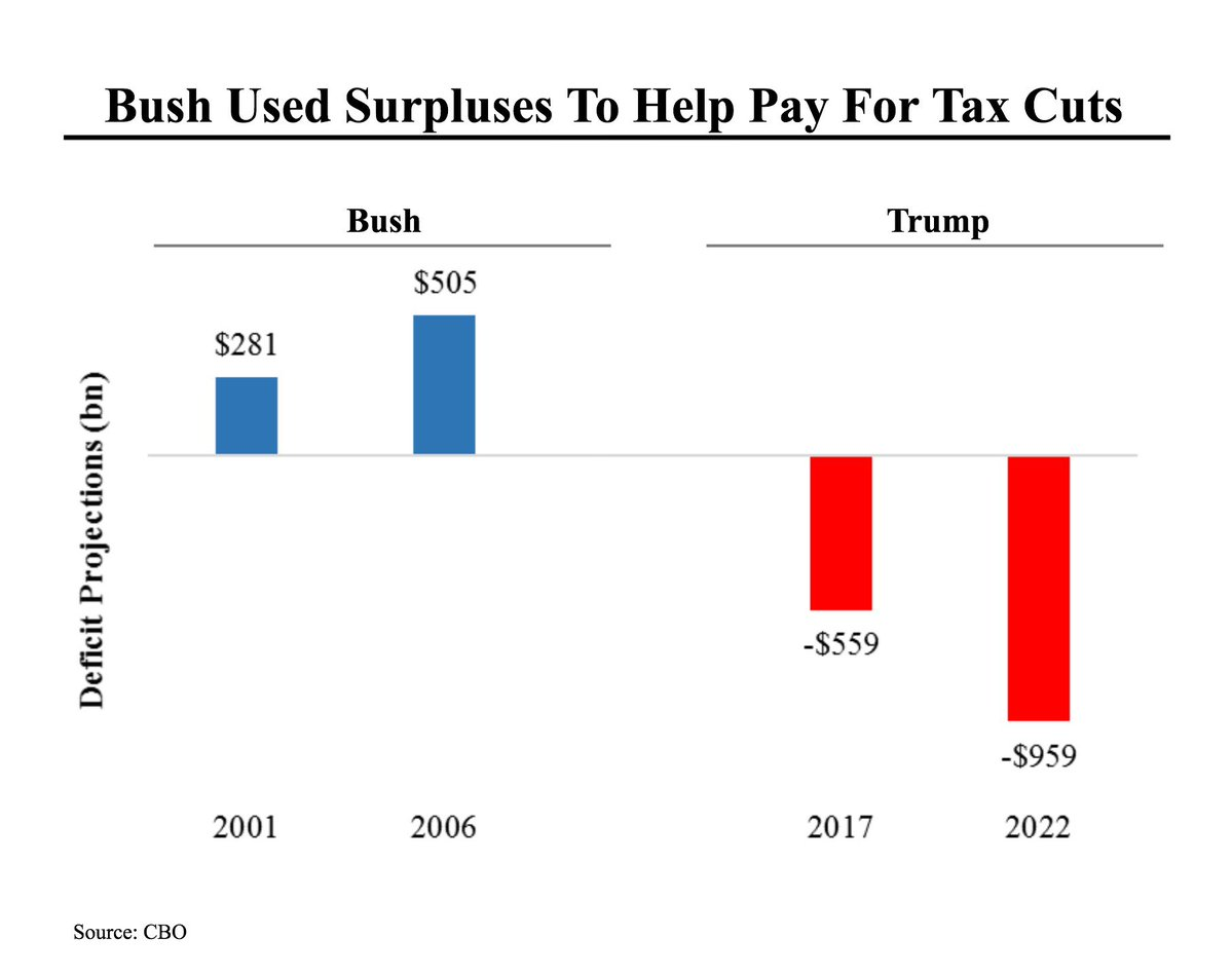 CBO Deficit Surplus Conditions