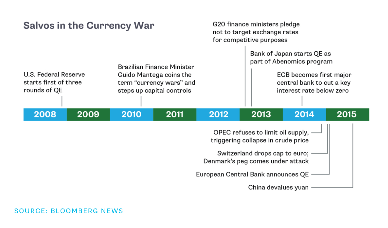"""currency war It's been a while since we've used the term """"currency wars"""" to describe the foreign exchange market but over the past 48 hours, this issue has once again been thrust into the limelight of."""