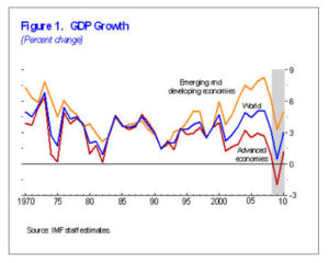 IMF GDP Growth in Currency Wars Era