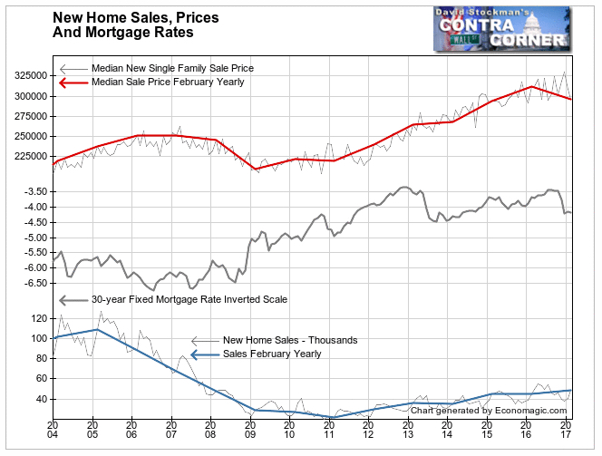 New Home and Mortgage Prices
