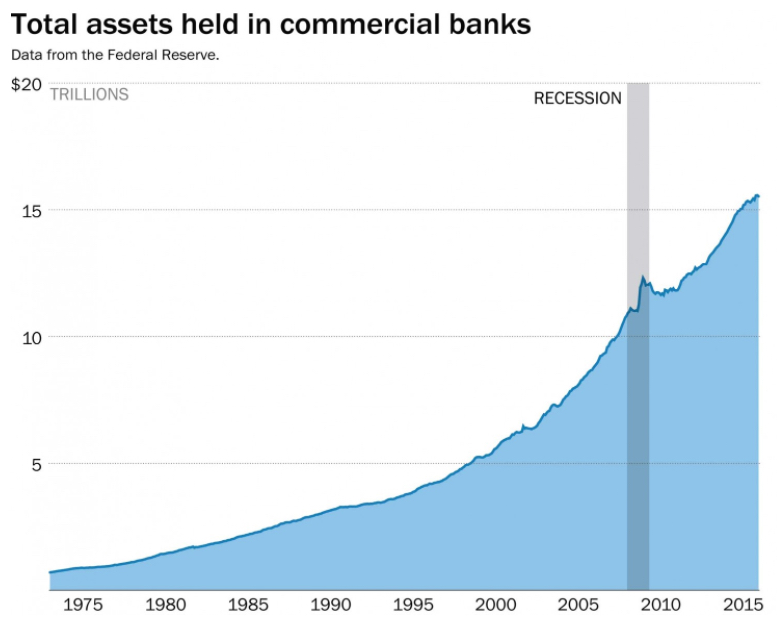 Total Assets Held in Commercial Banks Too Big to Fail