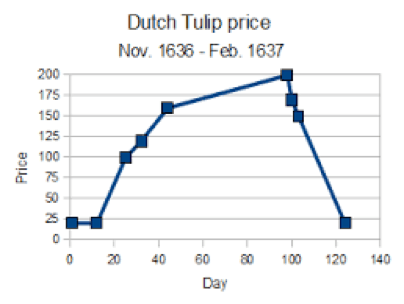Dutch Tulip Price
