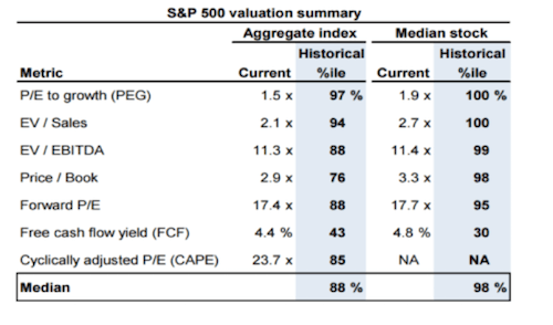 S&P 500 valuation summary