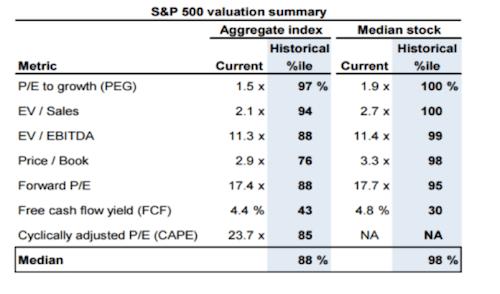 S&P 500 valuation summary
