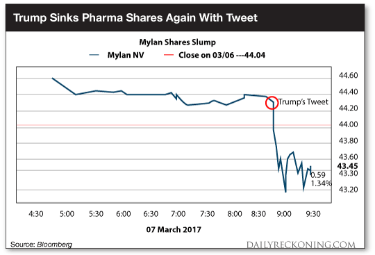 Trump sinks pharma shares again with tweet
