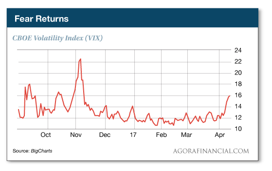 Recession CBOE Volatility Index VIX