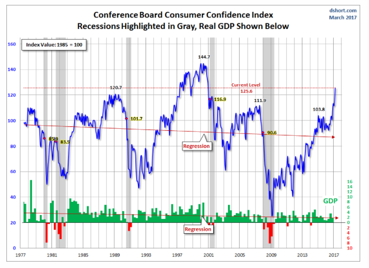Image result for consumer confidence index